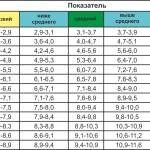 Таблица нормы веса мальчика до года.