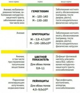 analiz-krovi